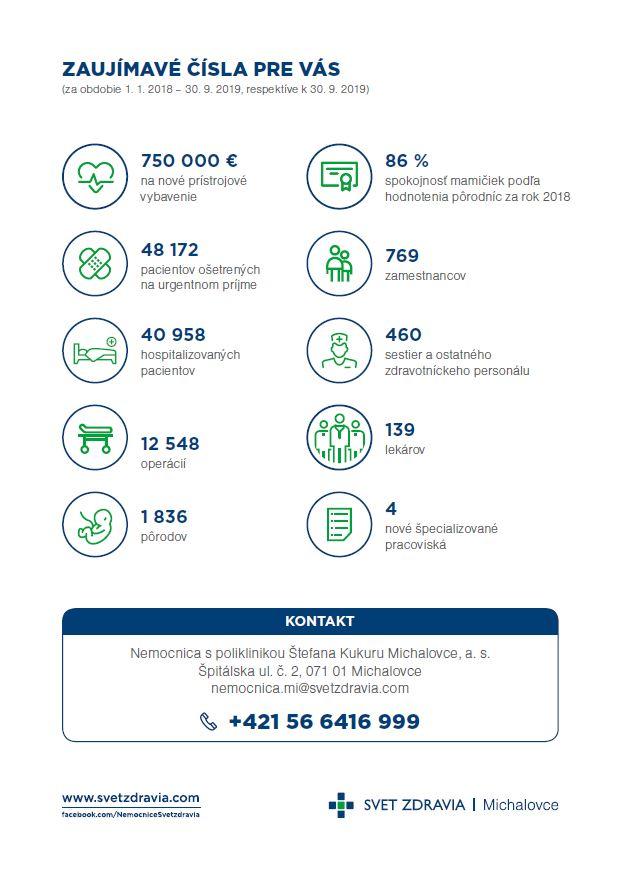 Nemocnica novej generácie Michalovce - stav k 30. 9. 2019